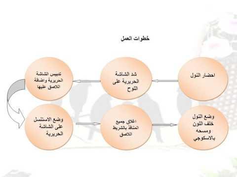 الشاشه الحريريه للمعلمة \ حصة المالكي